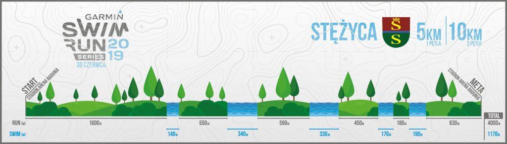 Profil trasy Garmin Swimrun Series Stężyca 2019 - 5 i 10 km